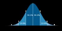Standard Deviation or Bell Curve or Normal Distribution